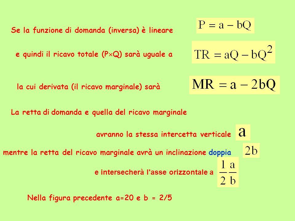Se la funzione di domanda (inversa) è lineare