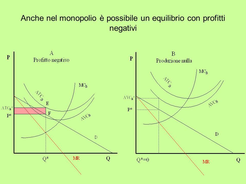 Anche nel monopolio è possibile un equilibrio con profitti negativi
