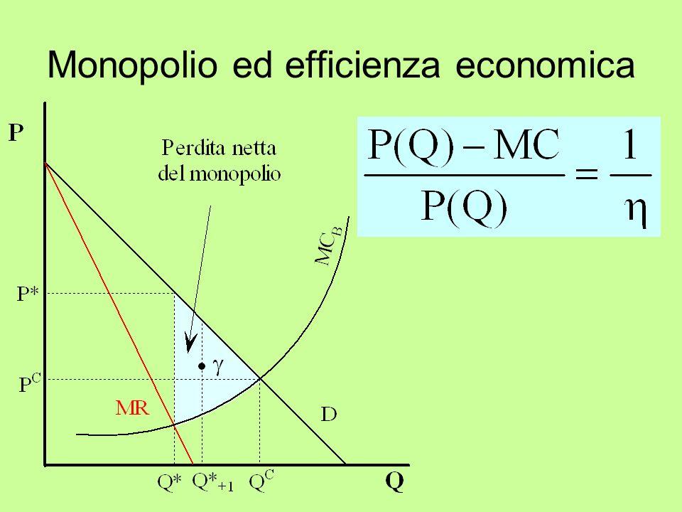 Monopolio ed efficienza economica