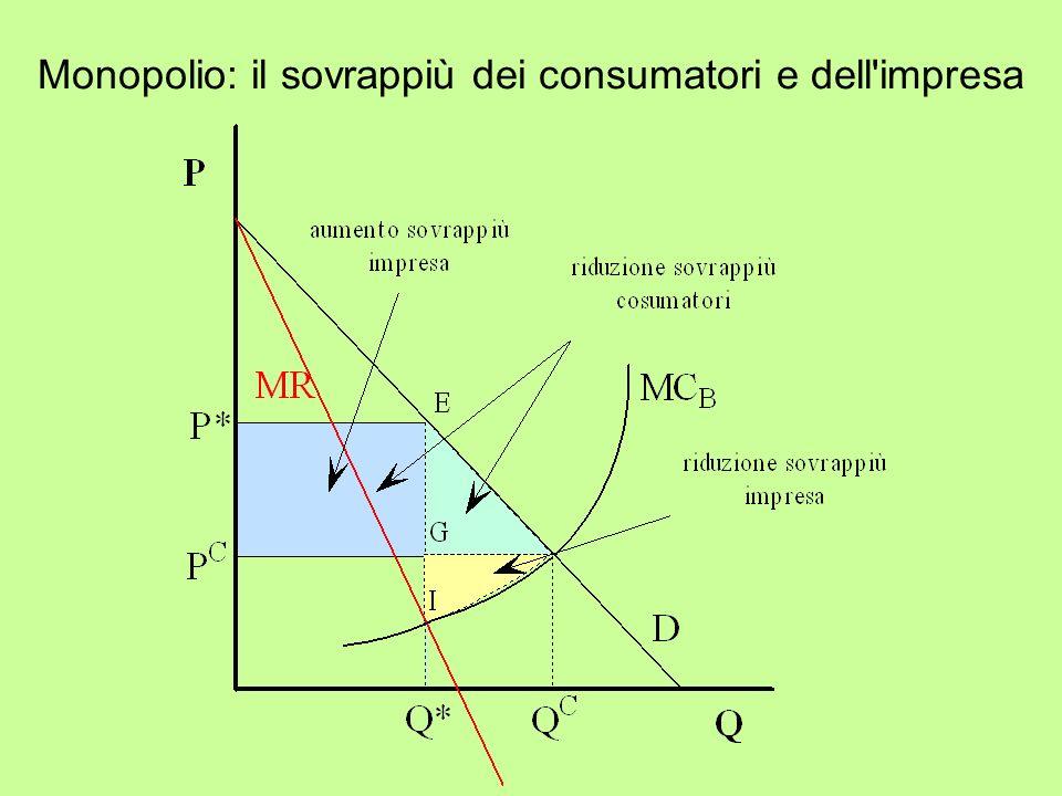 Monopolio: il sovrappiù dei consumatori e dell impresa