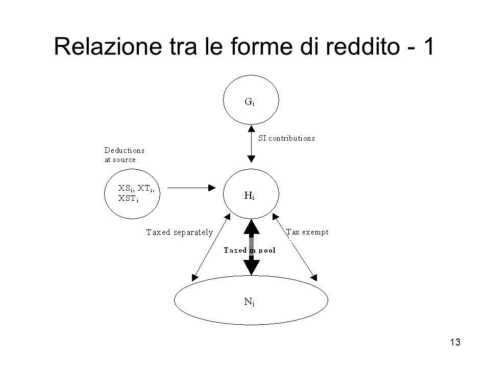 Relazione tra le forme di reddito - 1