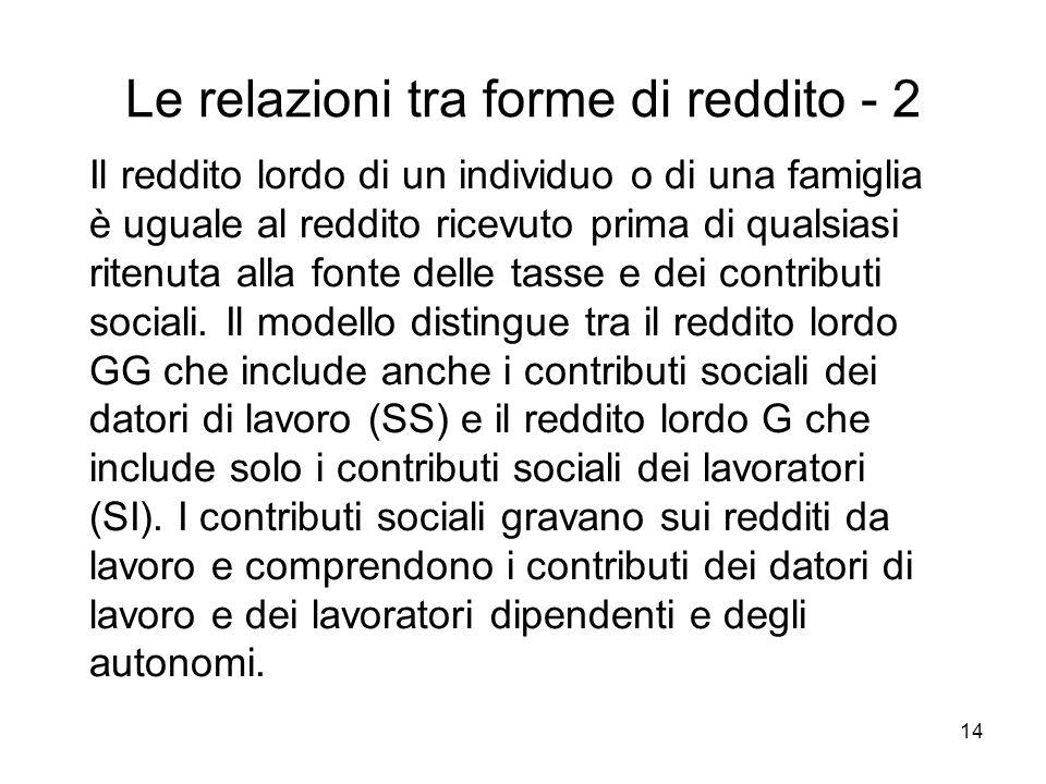 Le relazioni tra forme di reddito - 2