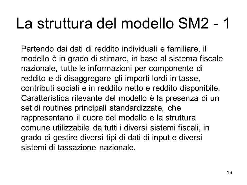 La struttura del modello SM2 - 1