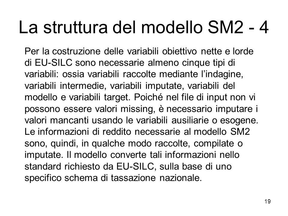 La struttura del modello SM2 - 4