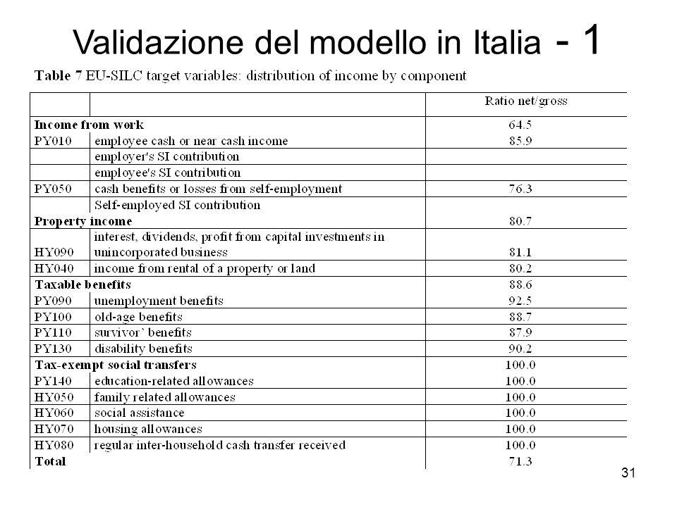 Validazione del modello in Italia - 1