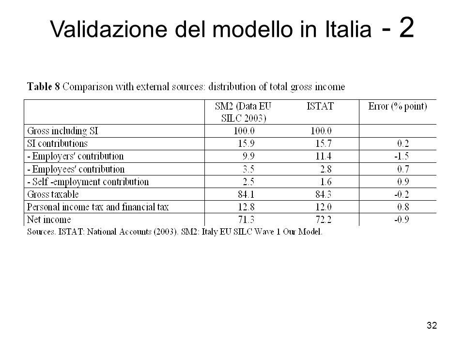 Validazione del modello in Italia - 2
