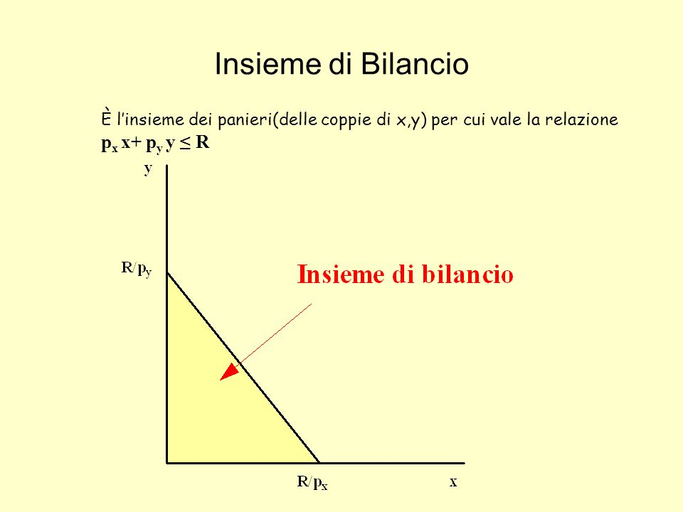 Insieme di Bilancio È l'insieme dei panieri(delle coppie di x,y) per cui vale la relazione px x+ py y ≤ R.