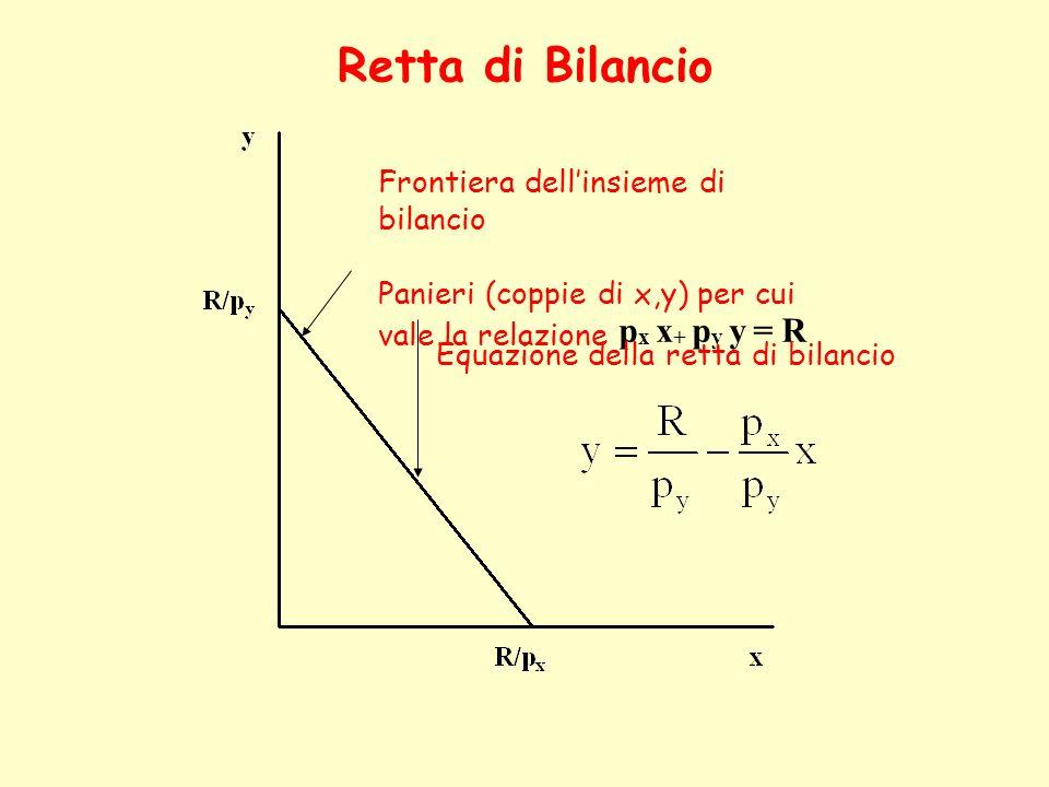 Retta di Bilancio Frontiera dell'insieme di bilancio. Panieri (coppie di x,y) per cui vale la relazione px x+ py y = R.