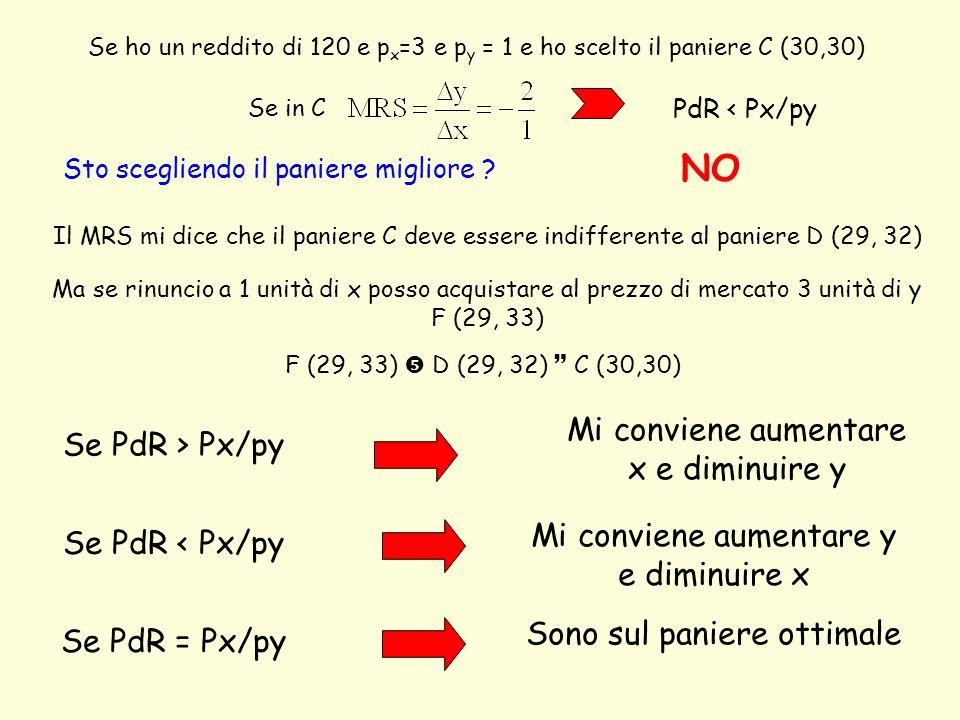 NO Mi conviene aumentare x e diminuire y Se PdR > Px/py