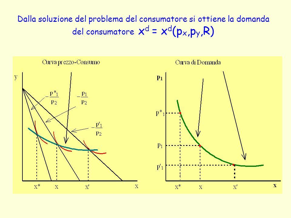 Dalla soluzione del problema del consumatore si ottiene la domanda del consumatore xd = xd(px,py,R)