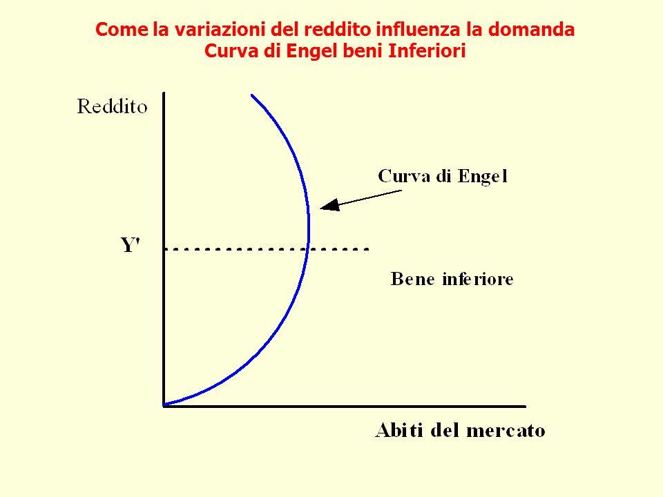 Come la variazioni del reddito influenza la domanda