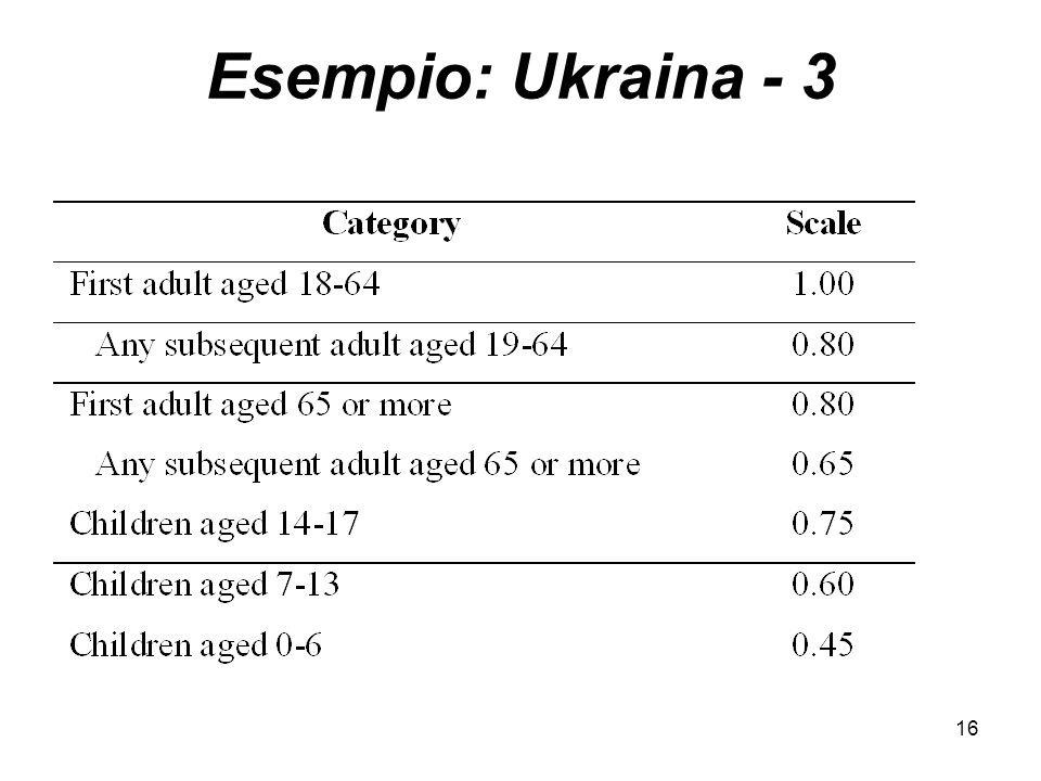 Esempio: Ukraina - 3