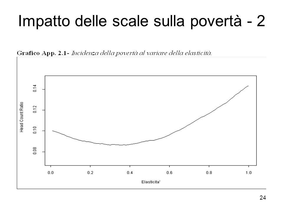 Impatto delle scale sulla povertà - 2