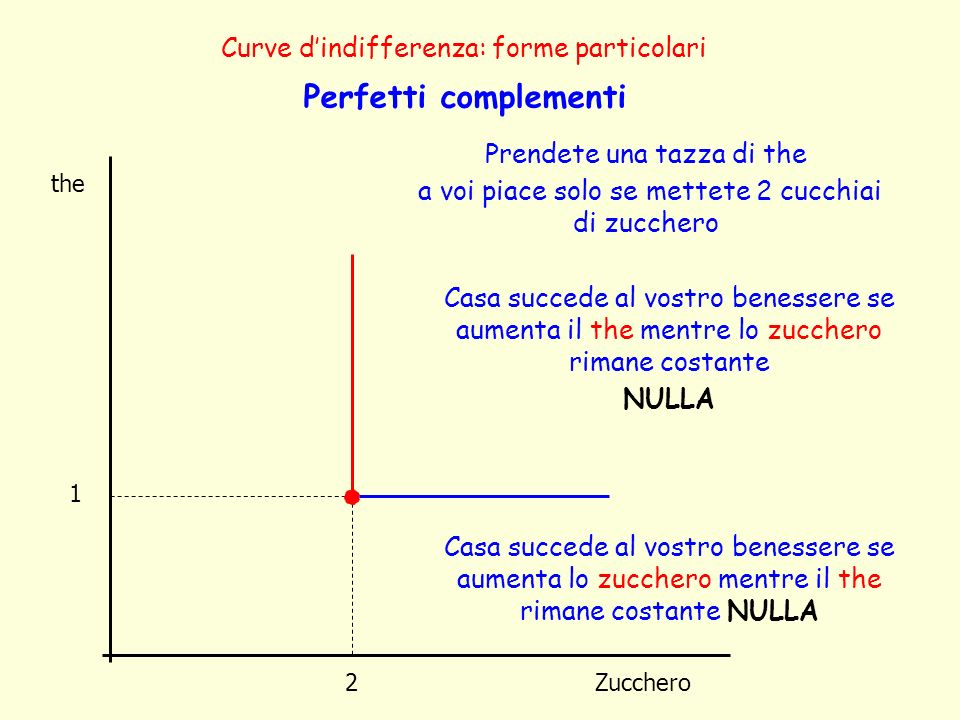 Perfetti complementi Curve d'indifferenza: forme particolari
