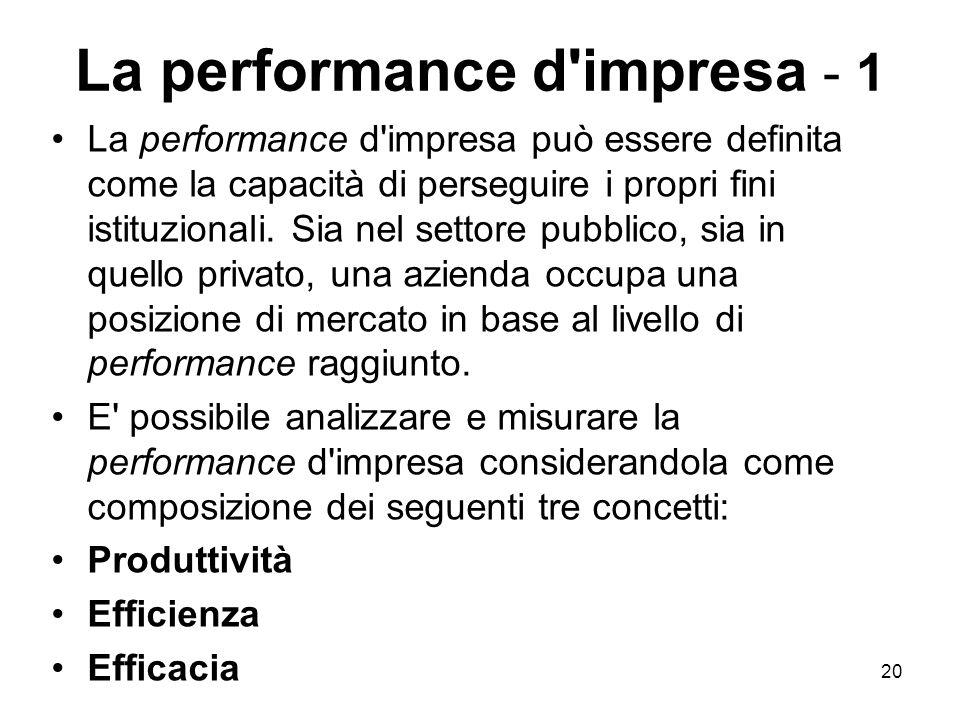 La performance d impresa - 1