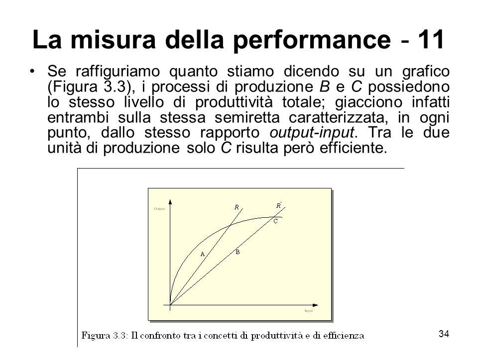 La misura della performance - 11