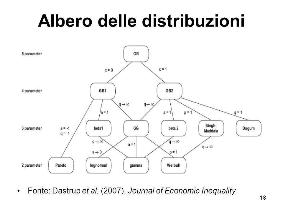 Albero delle distribuzioni