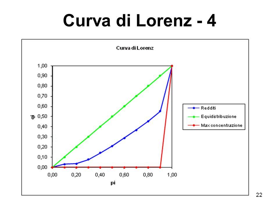 Curva di Lorenz - 4