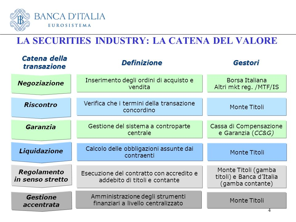 LA SECURITIES INDUSTRY: LA CATENA DEL VALORE