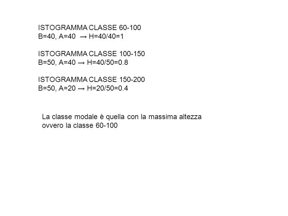 ISTOGRAMMA CLASSE 60-100 B=40, A=40 → H=40/40=1. ISTOGRAMMA CLASSE 100-150. B=50, A=40 → H=40/50=0.8.