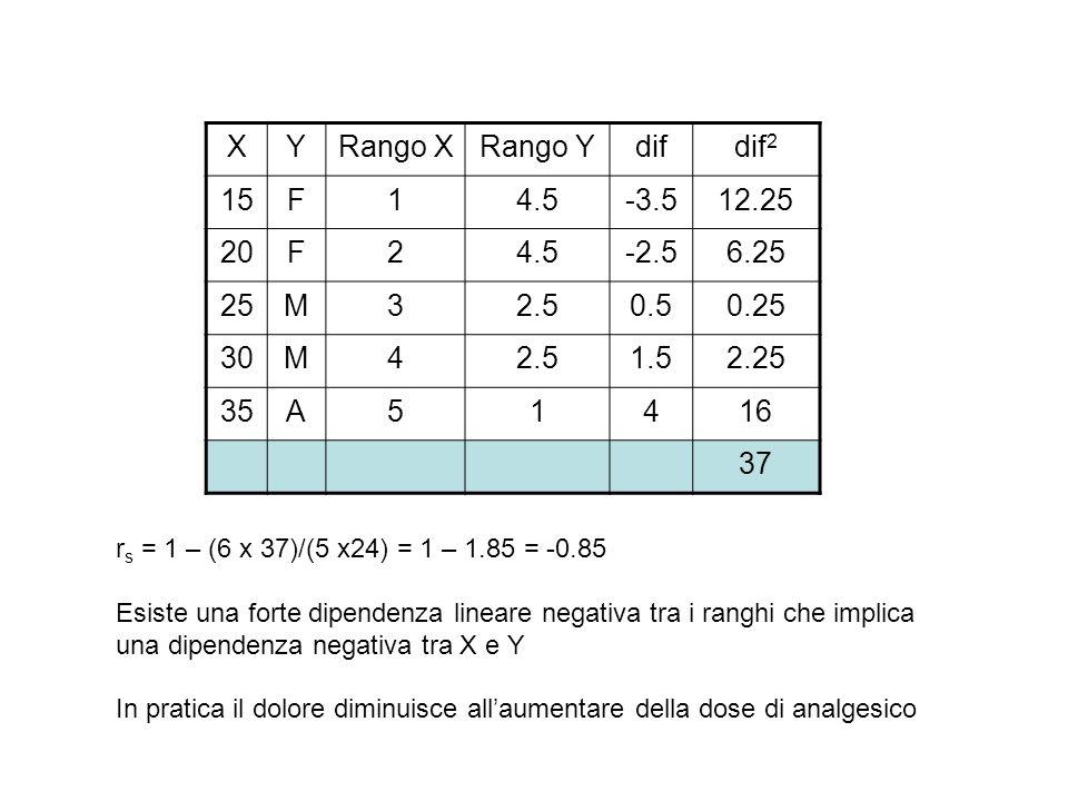 X Y Rango X Rango Y dif dif2 15 F 1 4.5 -3.5 12.25 20 2 -2.5 6.25 25 M