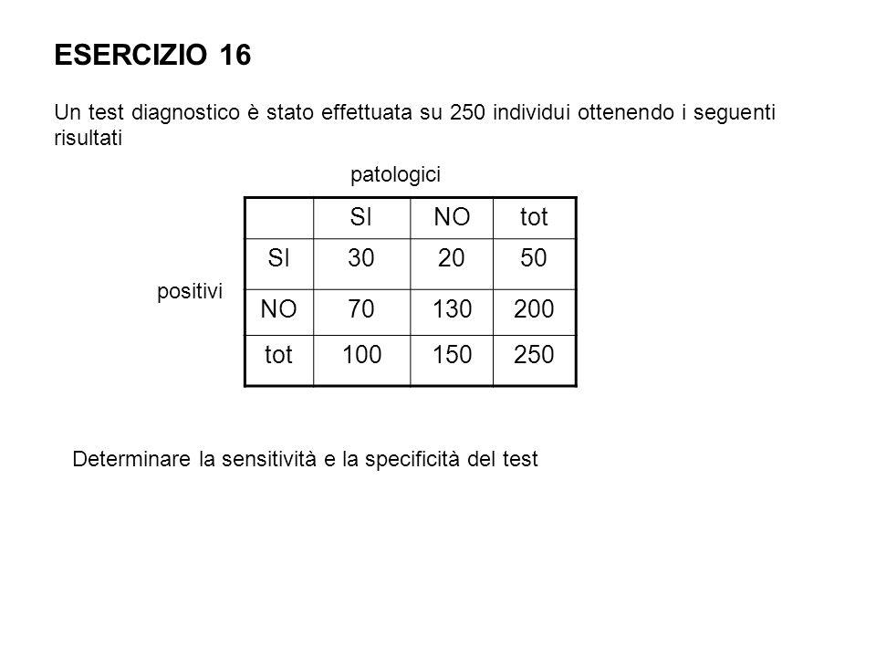 ESERCIZIO 16 Un test diagnostico è stato effettuata su 250 individui ottenendo i seguenti risultati.