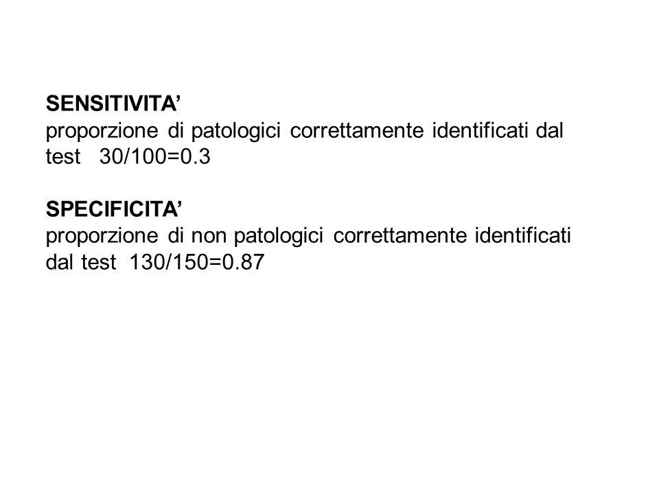 SENSITIVITA' proporzione di patologici correttamente identificati dal test 30/100=0.3. SPECIFICITA'