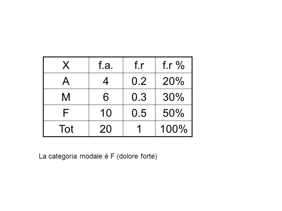 X f.a. f.r. f.r % A. 4. 0.2. 20% M. 6.