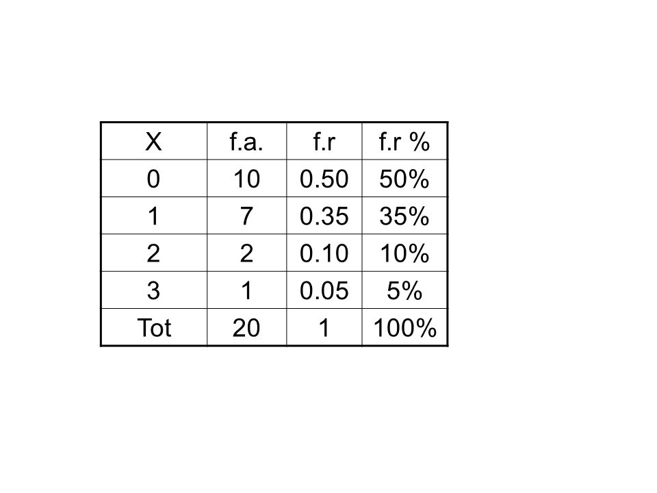 X f.a. f.r f.r % 10 0.50 50% 1 7 0.35 35% 2 0.10 10% 3 0.05 5% Tot 20 100%