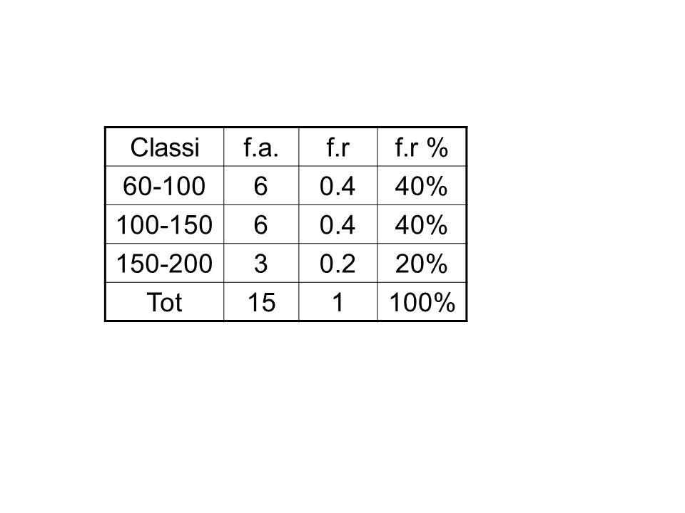 Classi f.a. f.r f.r % 60-100 6 0.4 40% 100-150 150-200 3 0.2 20% Tot 15 1 100%