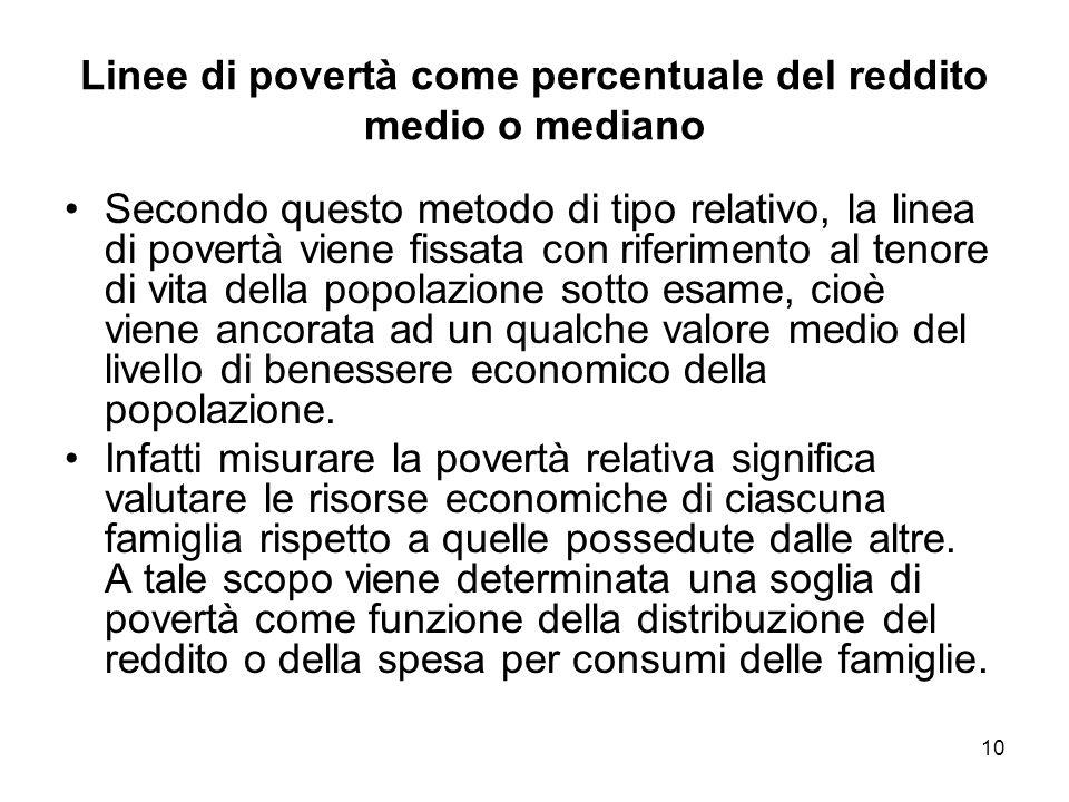 Linee di povertà come percentuale del reddito medio o mediano