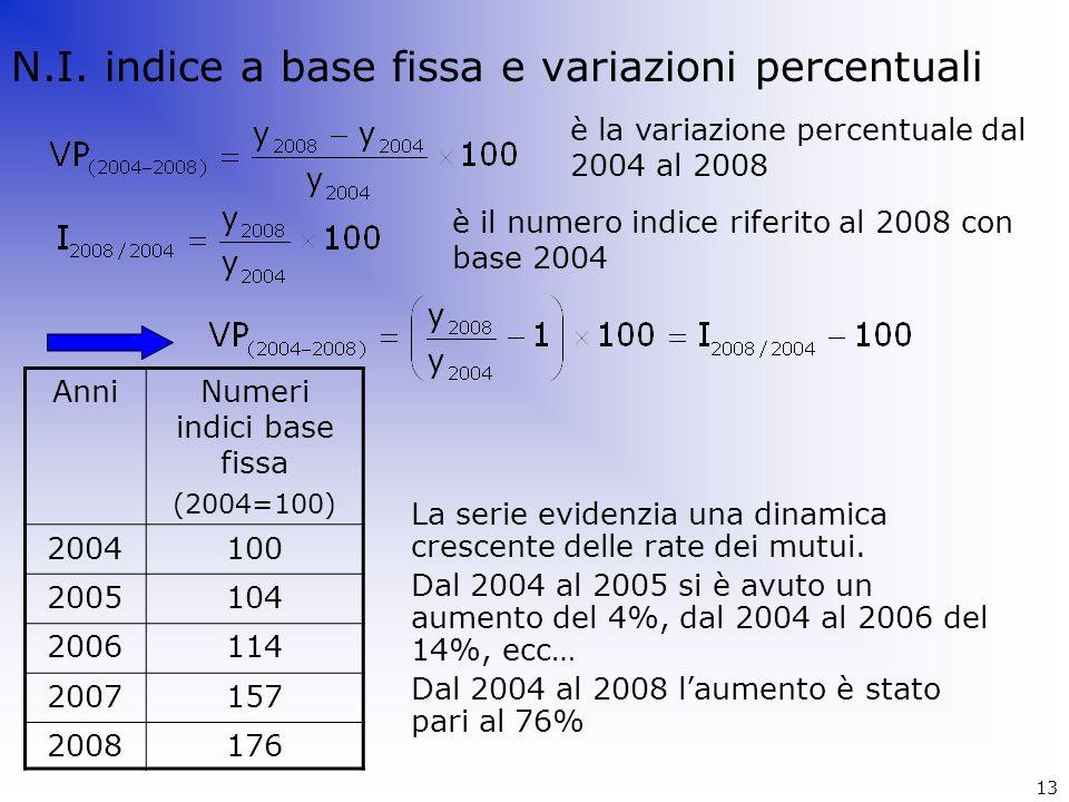 Numeri indici base fissa