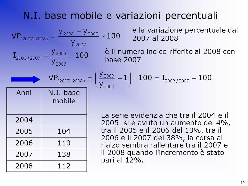 N.I. base mobile e variazioni percentuali
