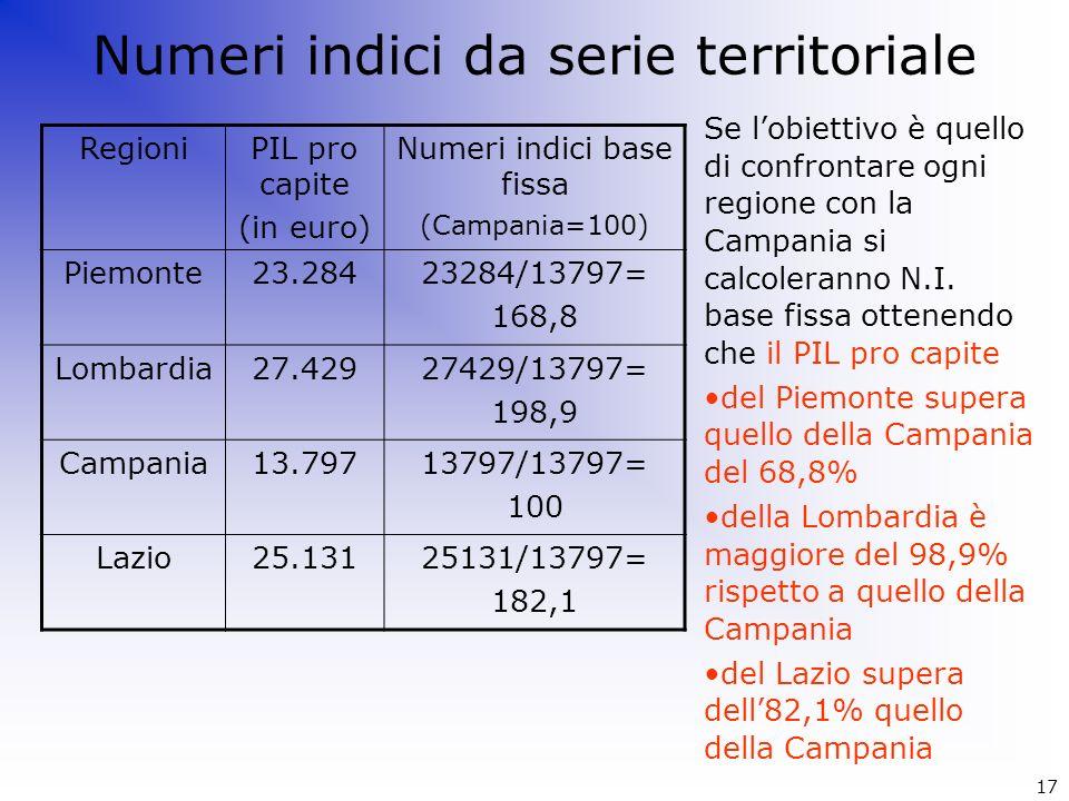 Numeri indici da serie territoriale