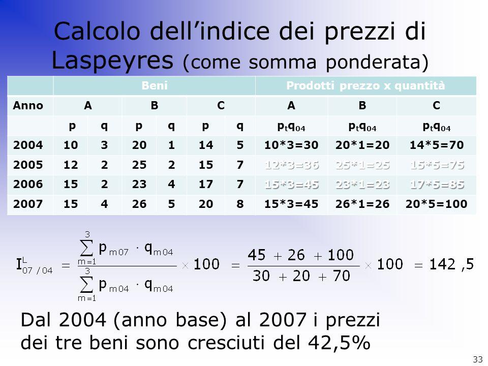 Calcolo dell'indice dei prezzi di Laspeyres (come somma ponderata)