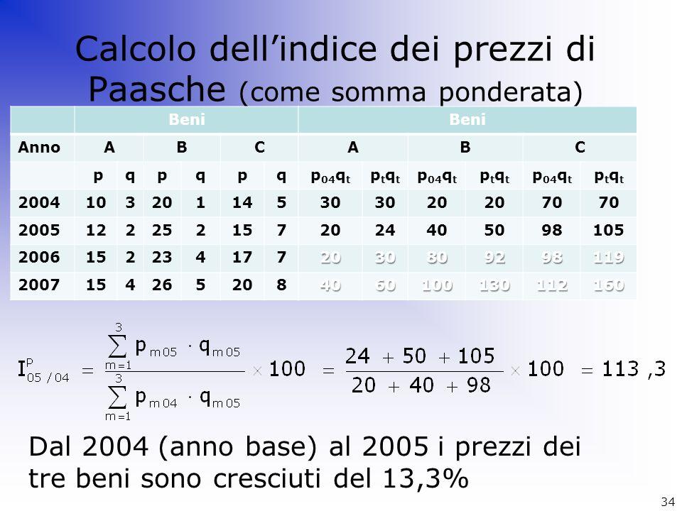 Calcolo dell'indice dei prezzi di Paasche (come somma ponderata)
