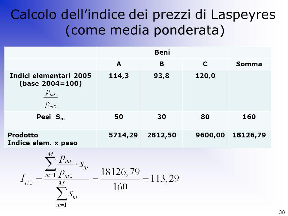 Calcolo dell'indice dei prezzi di Laspeyres (come media ponderata)