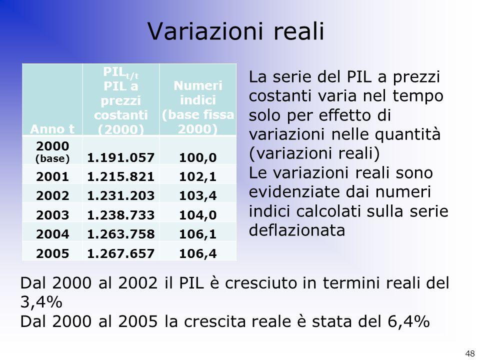 Numeri indici (base fissa 2000)