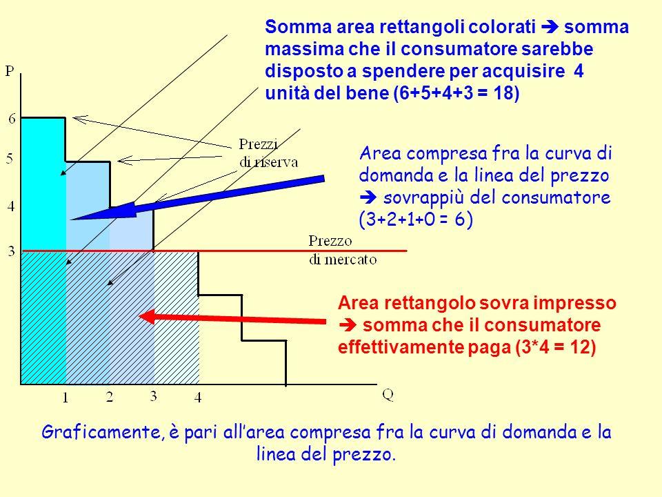 Somma area rettangoli colorati  somma massima che il consumatore sarebbe disposto a spendere per acquisire 4 unità del bene (6+5+4+3 = 18)
