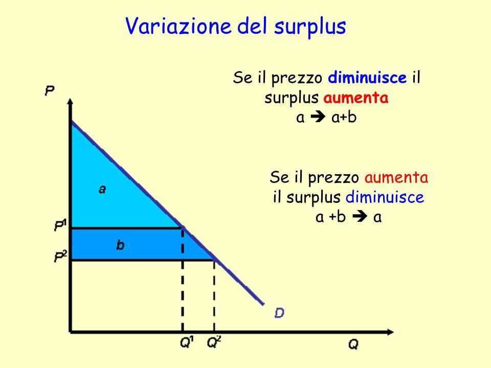 Variazione del surplus