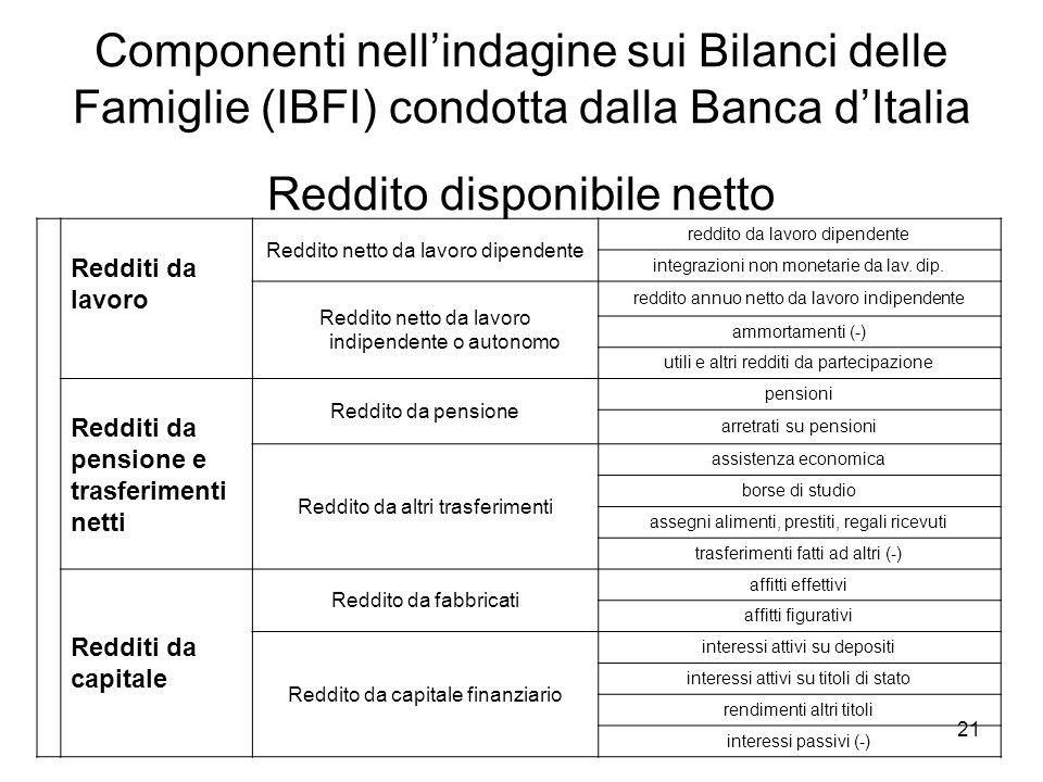 Componenti nell'indagine sui Bilanci delle Famiglie (IBFI) condotta dalla Banca d'Italia Reddito disponibile netto