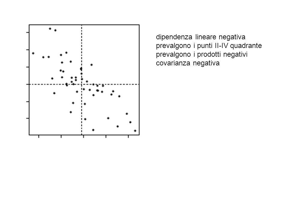 dipendenza lineare negativa
