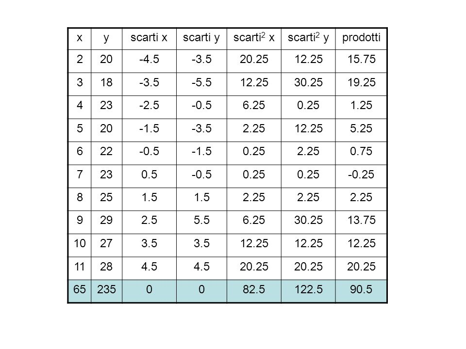 x y. scarti x. scarti y. scarti2 x. scarti2 y. prodotti. 2. 20. -4.5. -3.5. 20.25. 12.25.