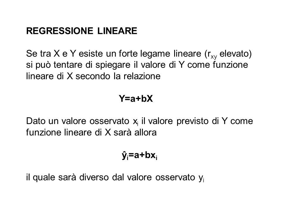 REGRESSIONE LINEARE Se tra X e Y esiste un forte legame lineare (rxy elevato) si può tentare di spiegare il valore di Y come funzione.