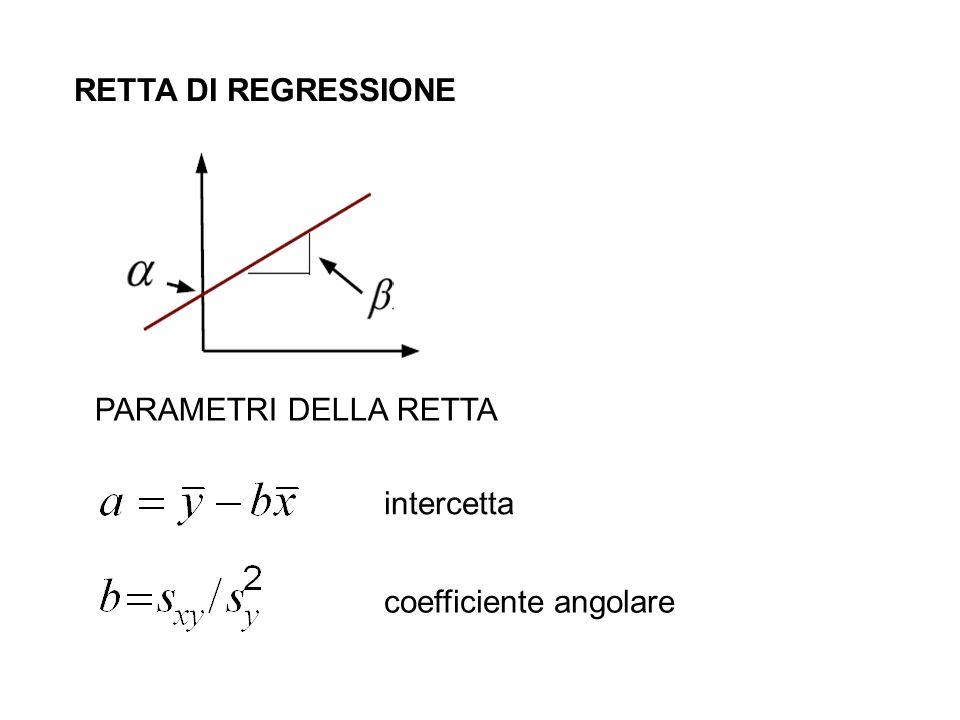 RETTA DI REGRESSIONE PARAMETRI DELLA RETTA intercetta coefficiente angolare