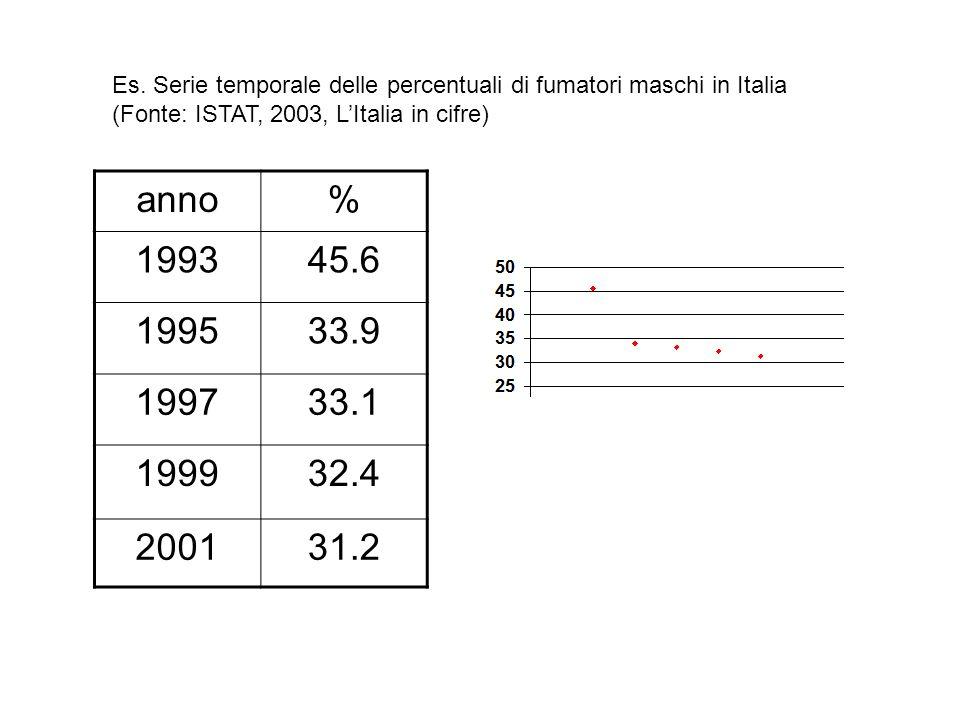 Es. Serie temporale delle percentuali di fumatori maschi in Italia