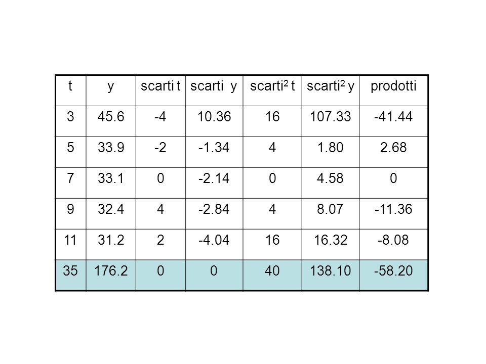 t y. scarti t. scarti y. scarti2 t. scarti2 y. prodotti. 3. 45.6. -4. 10.36. 16. 107.33.