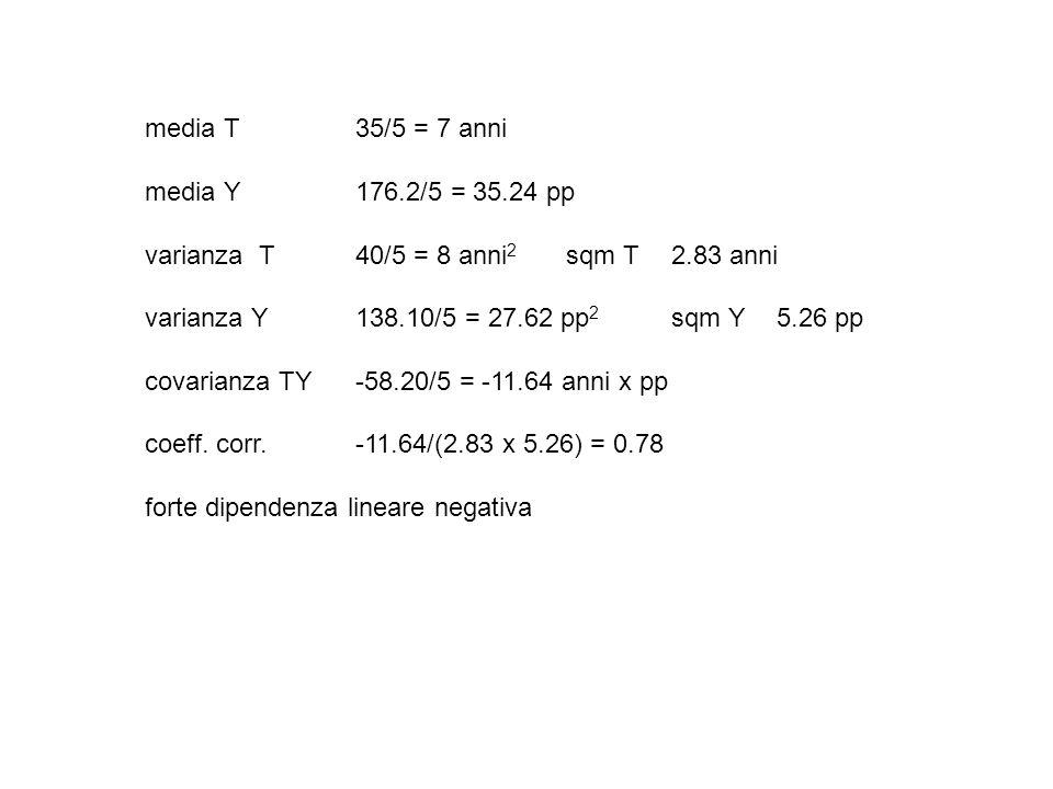 media T 35/5 = 7 anni media Y 176.2/5 = 35.24 pp. varianza T 40/5 = 8 anni2 sqm T 2.83 anni. varianza Y 138.10/5 = 27.62 pp2 sqm Y 5.26 pp.