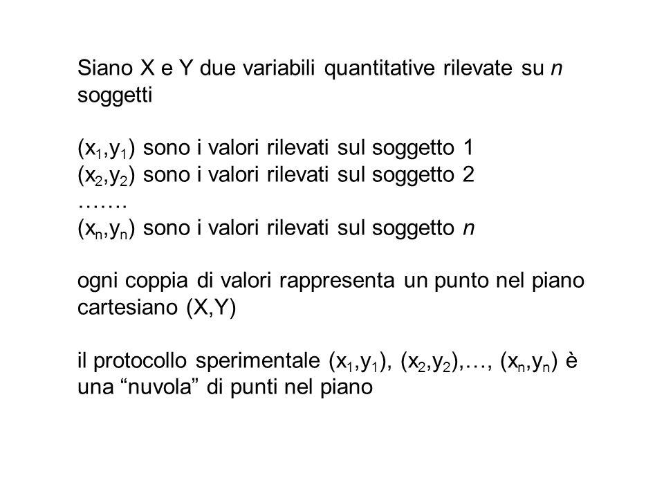 Siano X e Y due variabili quantitative rilevate su n soggetti
