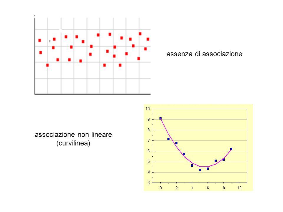 associazione non lineare